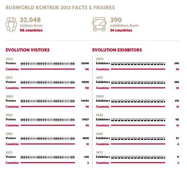 Statistika Busworld