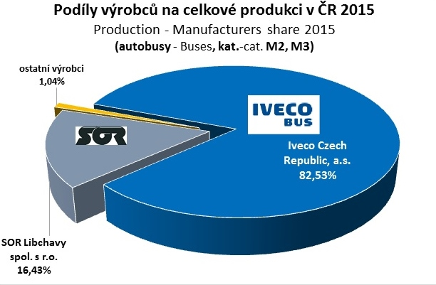 Výroba autobusů v ČR 2jpg