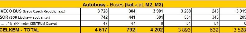 Výroba autobusů v ČR